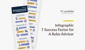 VR.Portfolio : Fincite Infographic - 7 Success Factor for A Robo Advisor